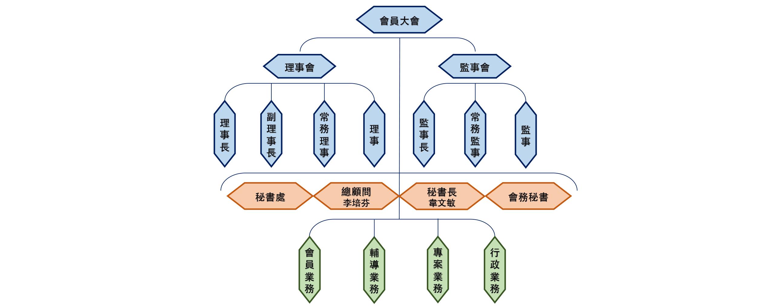 台灣服協組織架構圖