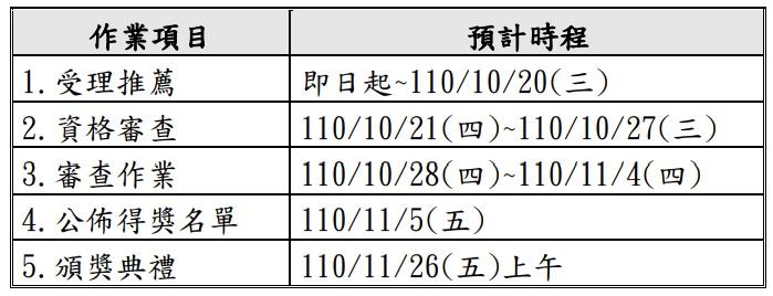2021台灣服務創新獎_作業流程